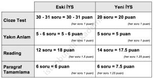 yeni iys sınav içeriği formatı